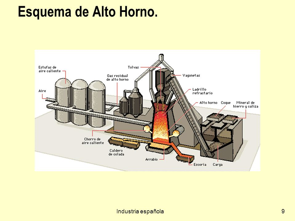 Esquema de Alto Horno. Industria española