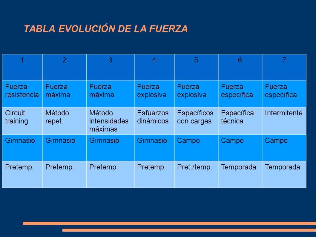 TABLA EVOLUCIÓN DE LA FUERZA