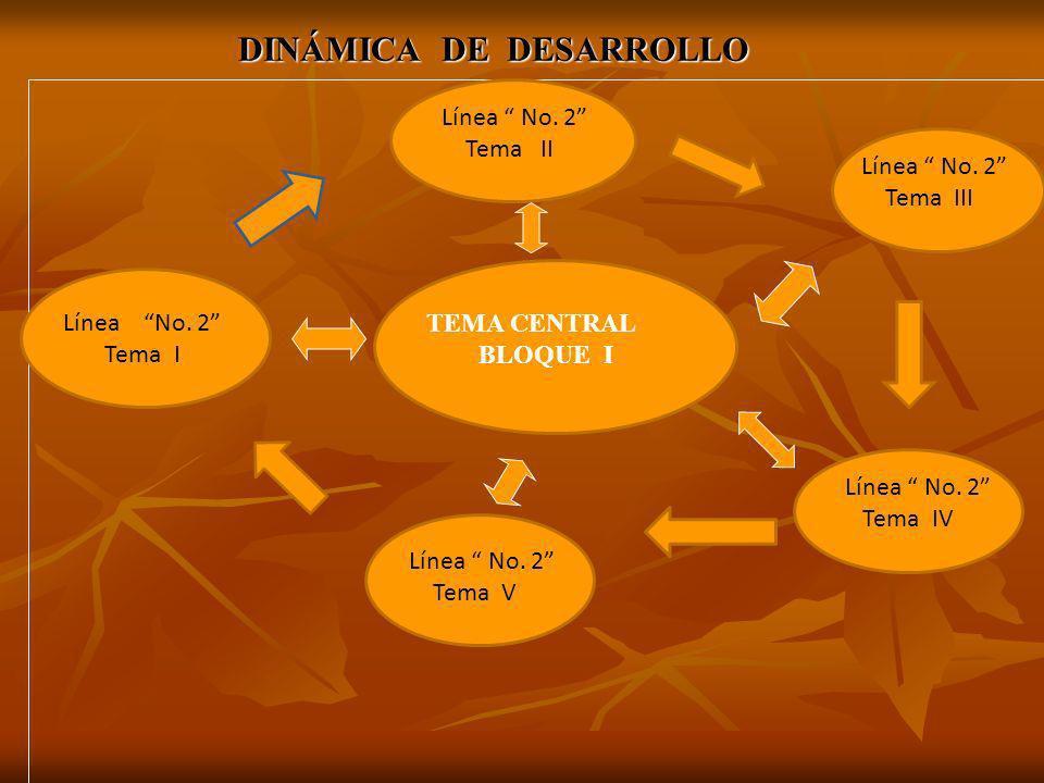 DINÁMICA DE DESARROLLO