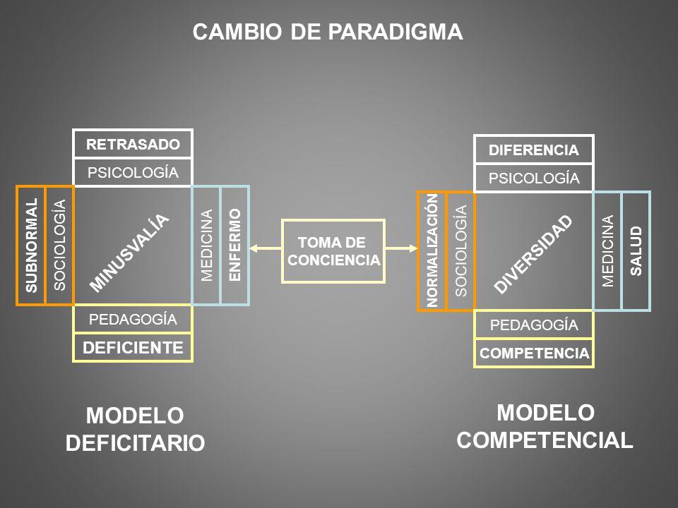 MODELO DEFICITARIO MODELO COMPETENCIAL