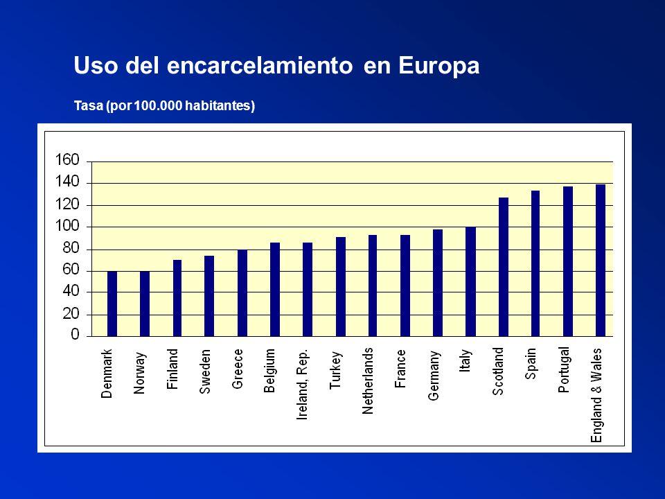 Uso del encarcelamiento en Europa