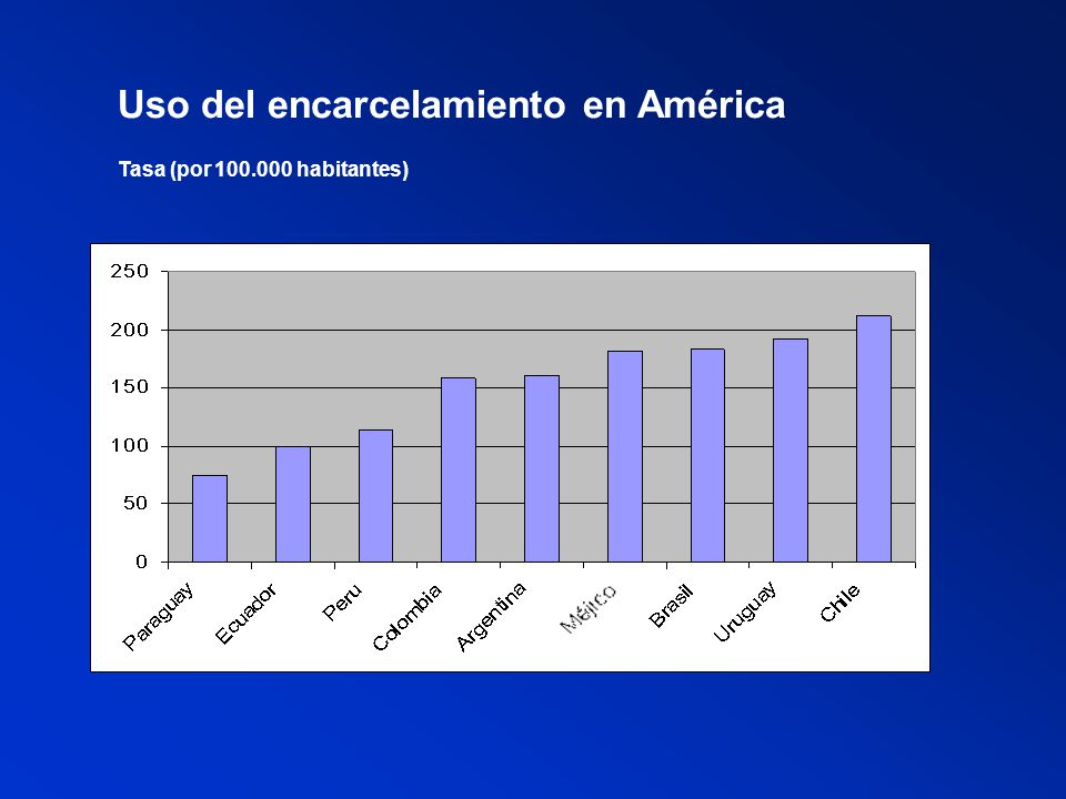 Uso del encarcelamiento en América