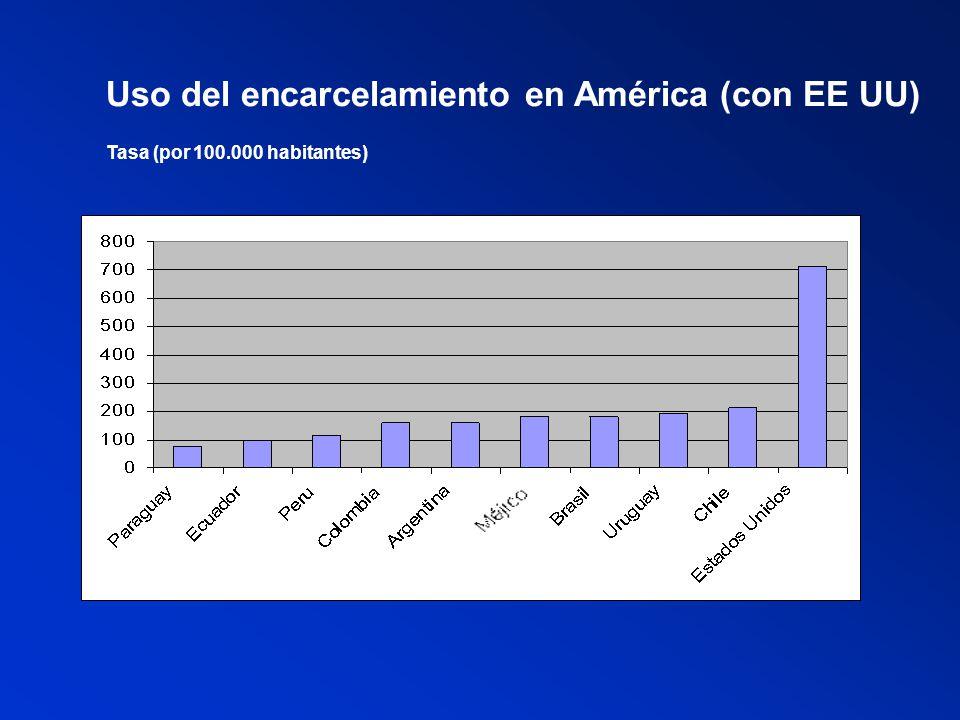 Uso del encarcelamiento en América (con EE UU)
