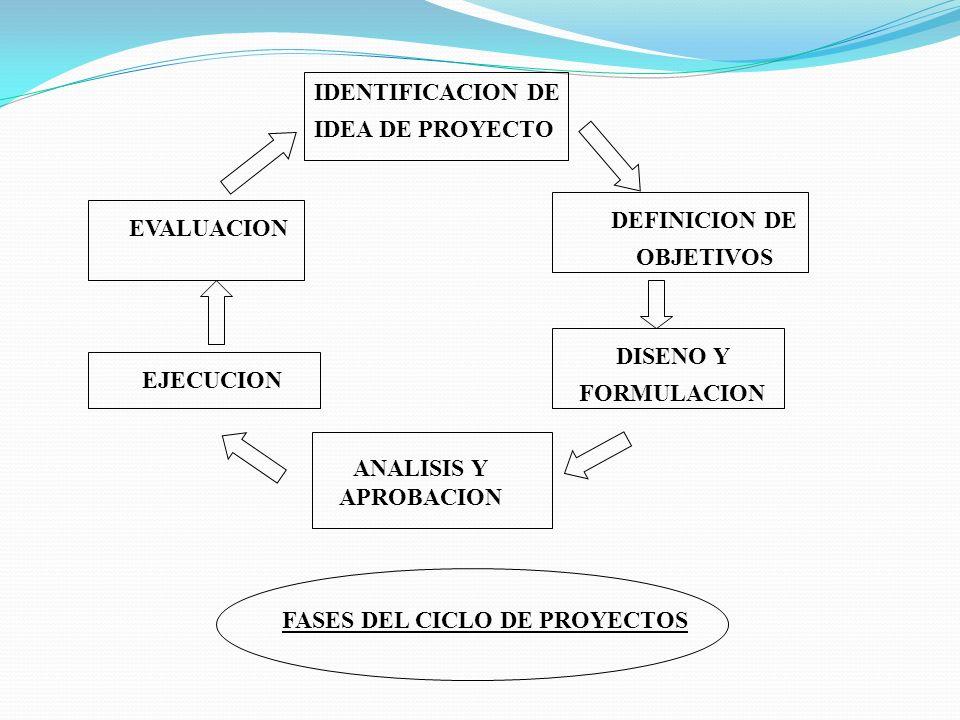DEFINICION DE OBJETIVOS