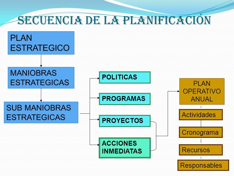 Secuencia de la Planificación