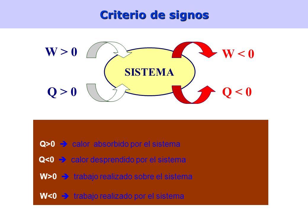 Q > 0 W > 0 W < 0 Q < 0 Criterio de signos SISTEMA