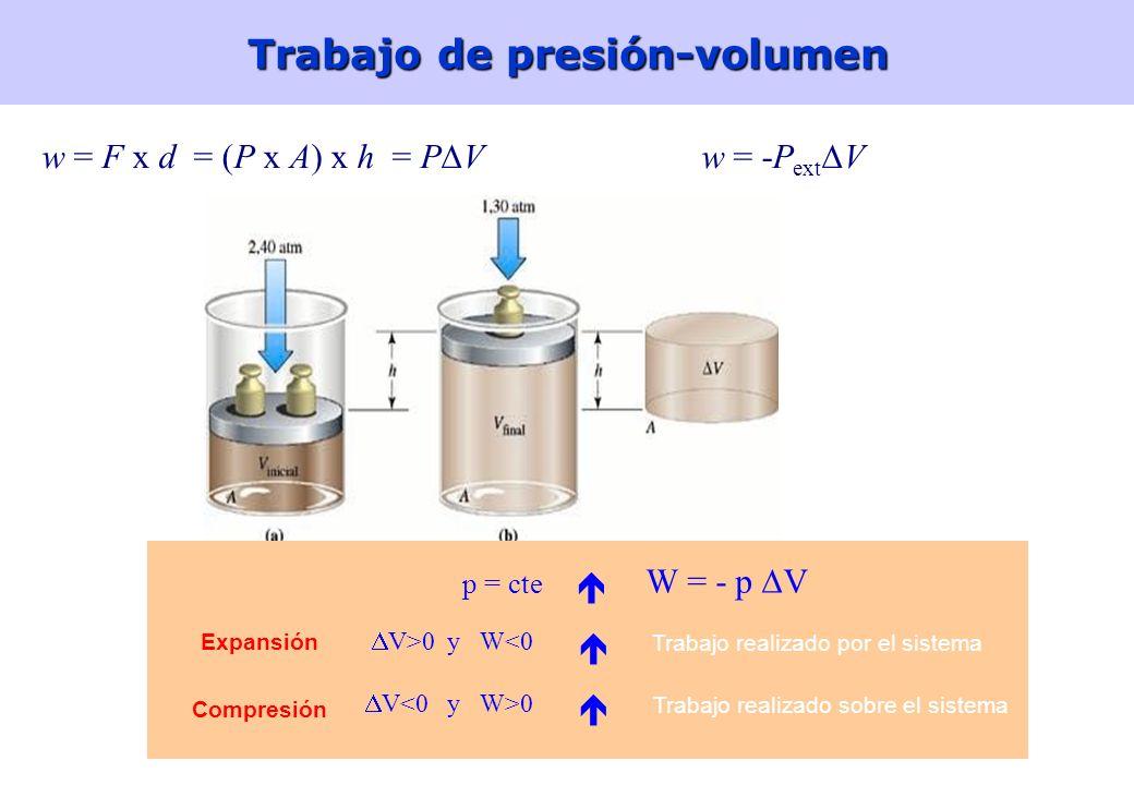 Trabajo de presión-volumen