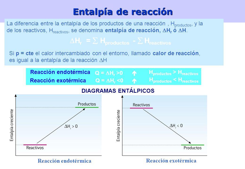 Entalpía de reacción Hr =  Hproductos -  Hreactivos