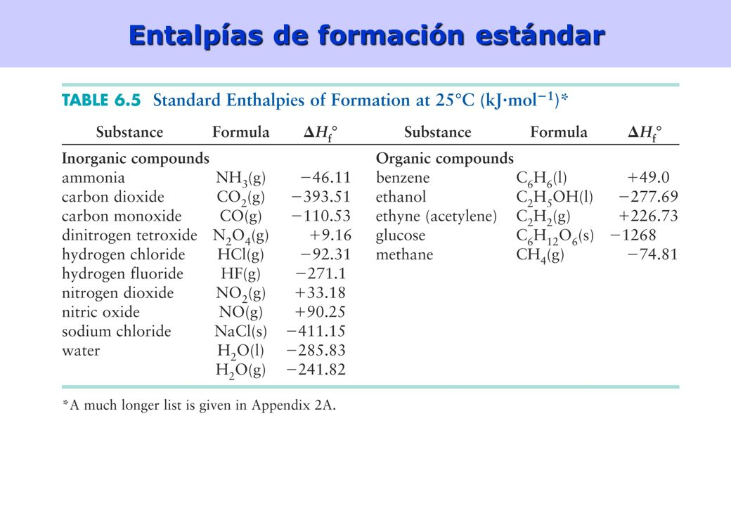 Entalpías de formación estándar