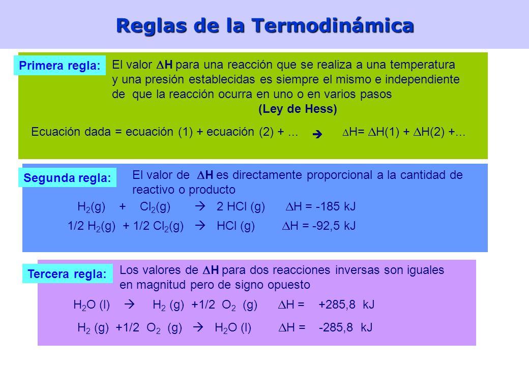 Reglas de la Termodinámica