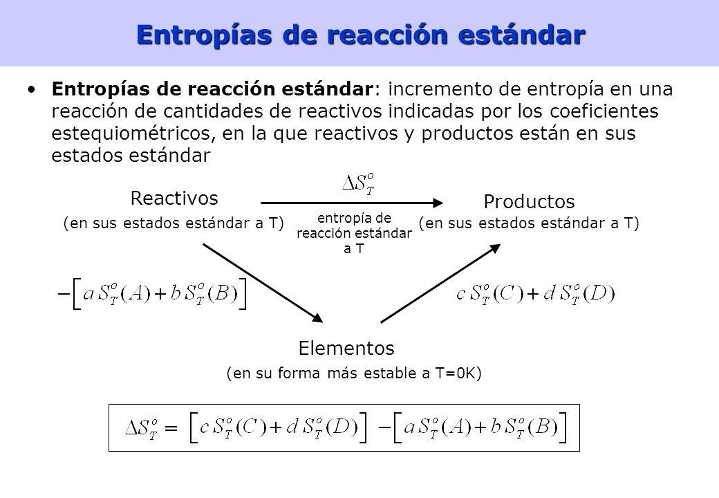 Entropías de reacción estándar