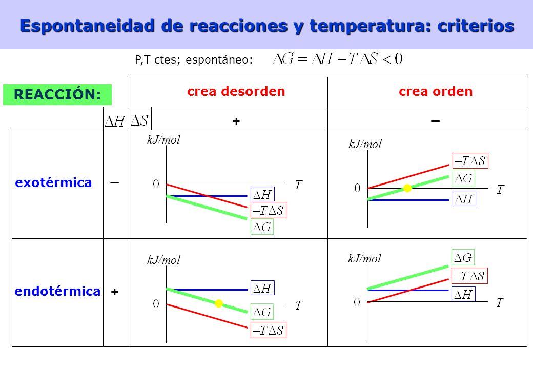 Espontaneidad de reacciones y temperatura: criterios