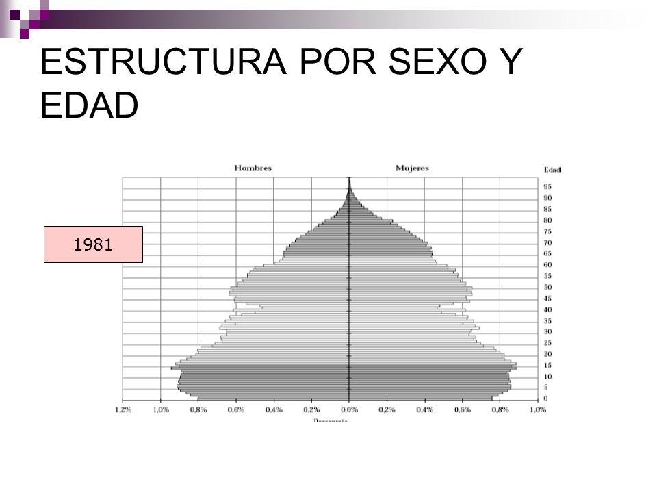 ESTRUCTURA POR SEXO Y EDAD