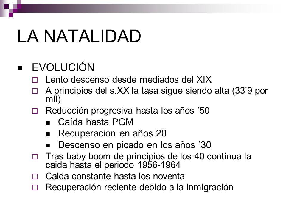 LA NATALIDAD EVOLUCIÓN Caída hasta PGM Recuperación en años 20