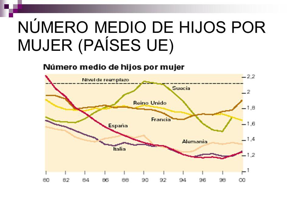 NÚMERO MEDIO DE HIJOS POR MUJER (PAÍSES UE)