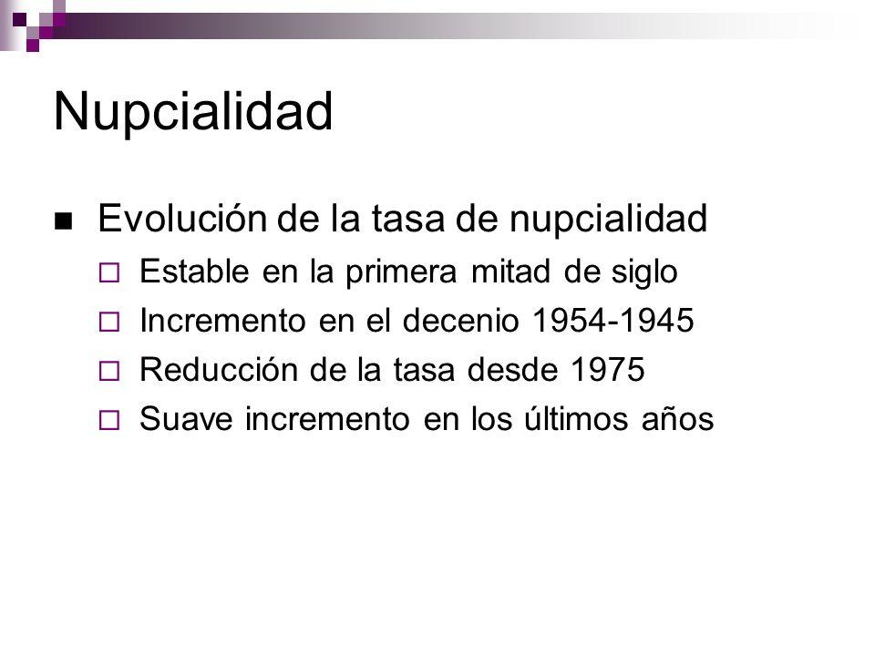 Nupcialidad Evolución de la tasa de nupcialidad