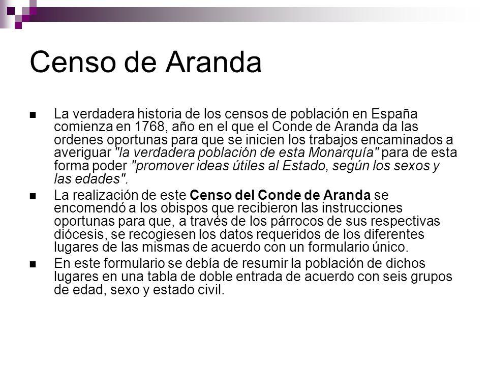 Censo de Aranda