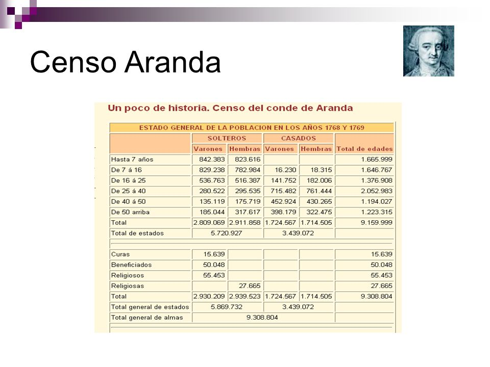 Censo Aranda