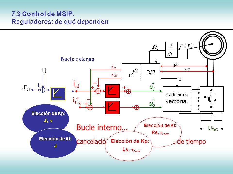7.3 Control de MSIP. Reguladores: de qué dependen