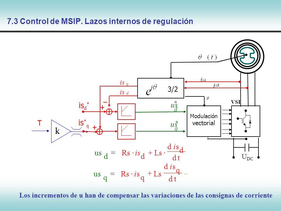 7.3 Control de MSIP. Lazos internos de regulación