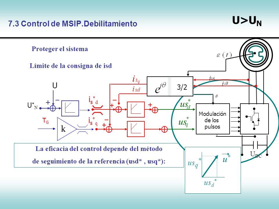 7.3 Control de MSIP.Debilitamiento
