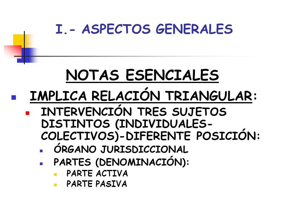 NOTAS ESENCIALES I.- ASPECTOS GENERALES IMPLICA RELACIÓN TRIANGULAR: