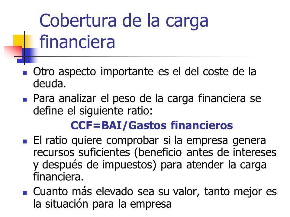 Cobertura de la carga financiera