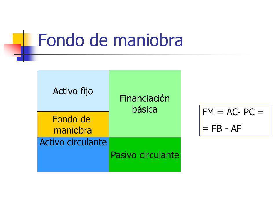 Fondo de maniobra Activo fijo Financiación básica FM = AC- PC =