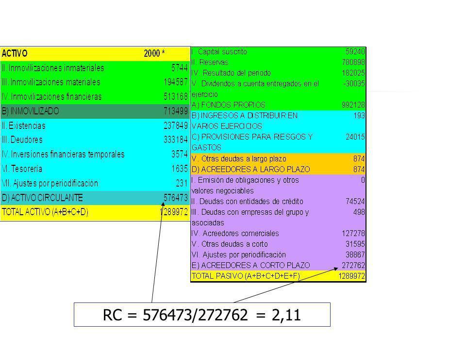 RC = 576473/272762 = 2,11