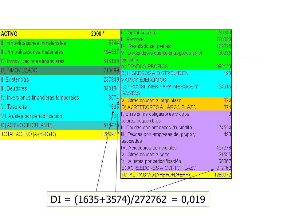 DI = (1635+3574)/272762 = 0,019