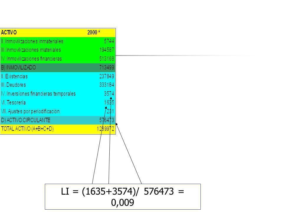 LI = (1635+3574)/ 576473 = 0,009