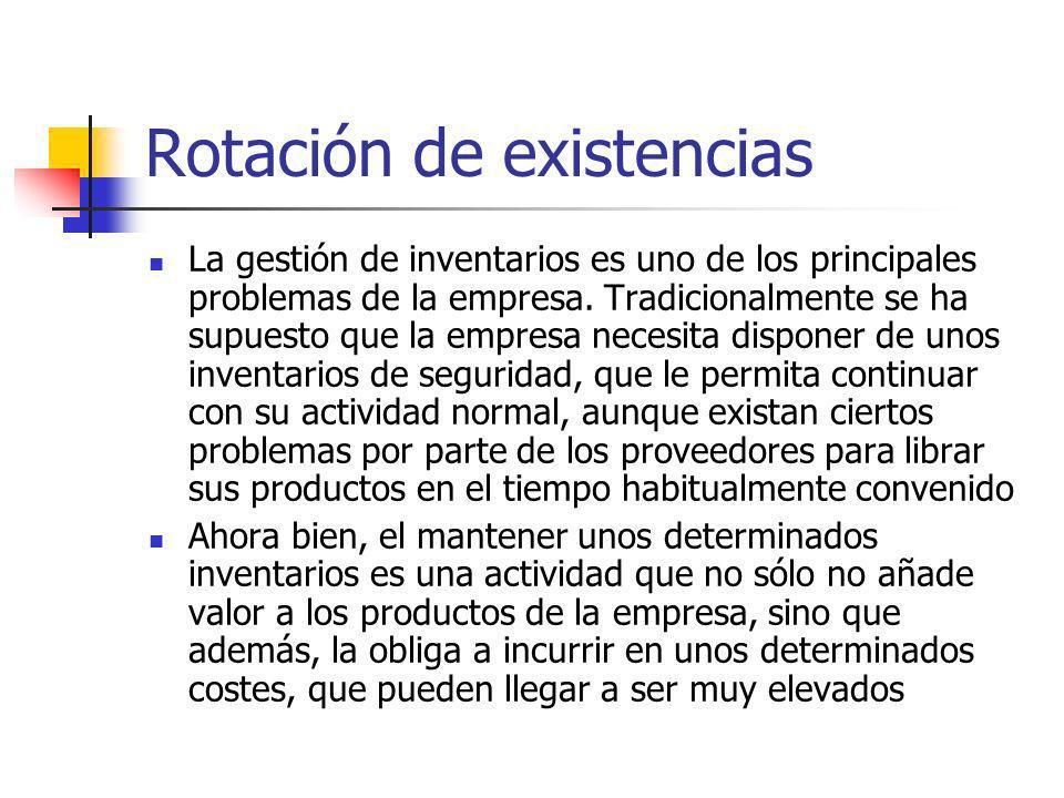 Rotación de existencias