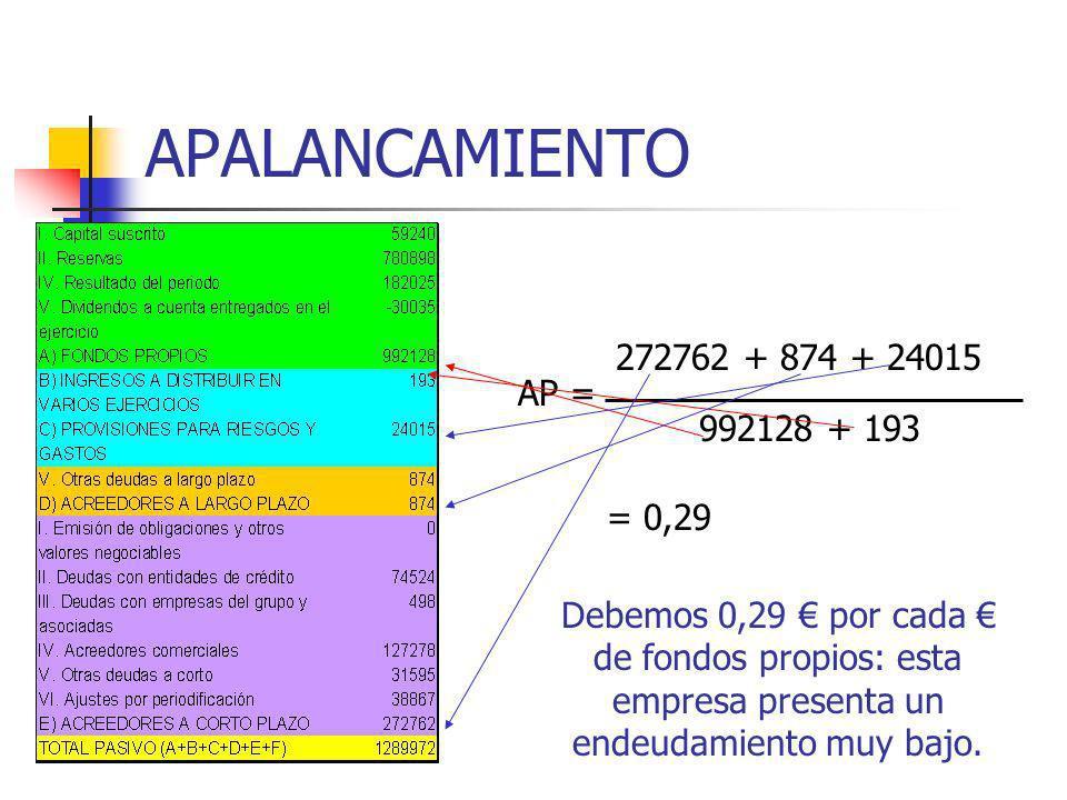 APALANCAMIENTO 272762 + 874 + 24015 AP = 992128 + 193 = 0,29