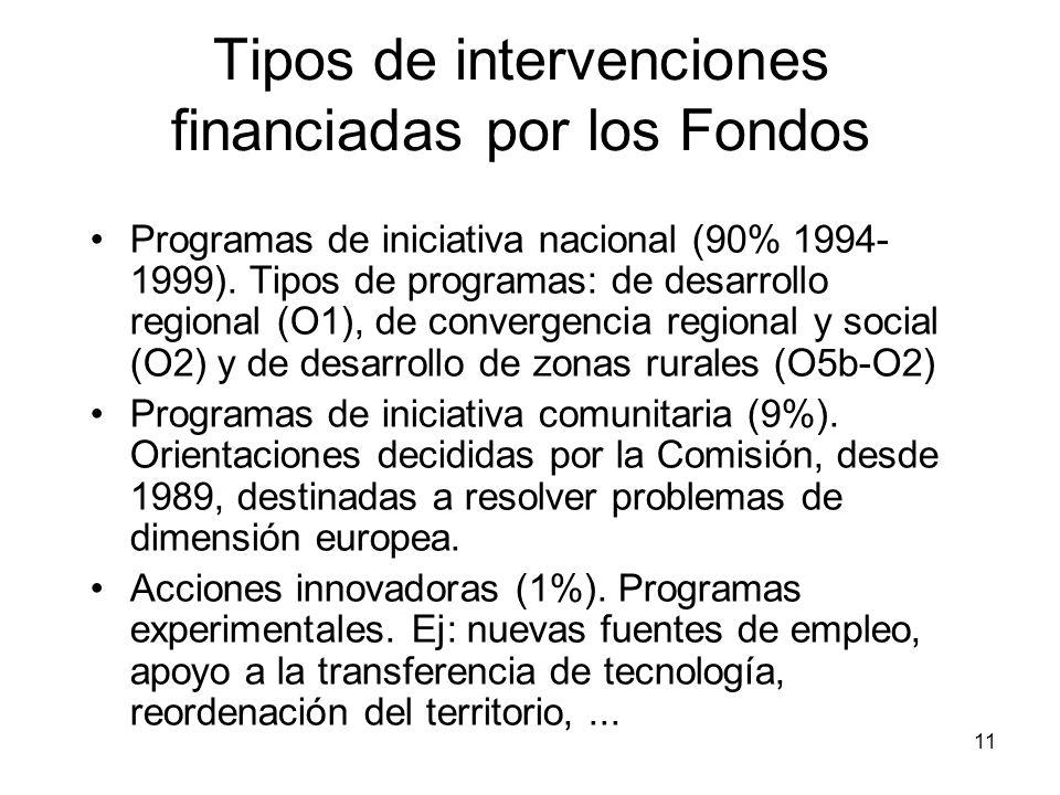 Tipos de intervenciones financiadas por los Fondos