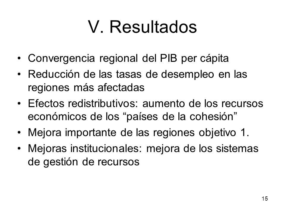 V. Resultados Convergencia regional del PIB per cápita