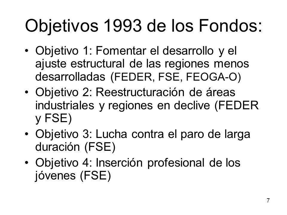 Objetivos 1993 de los Fondos: