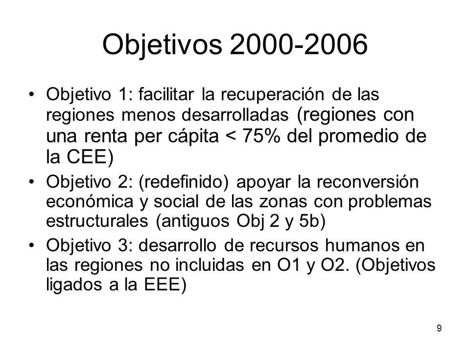 Objetivos 2000-2006