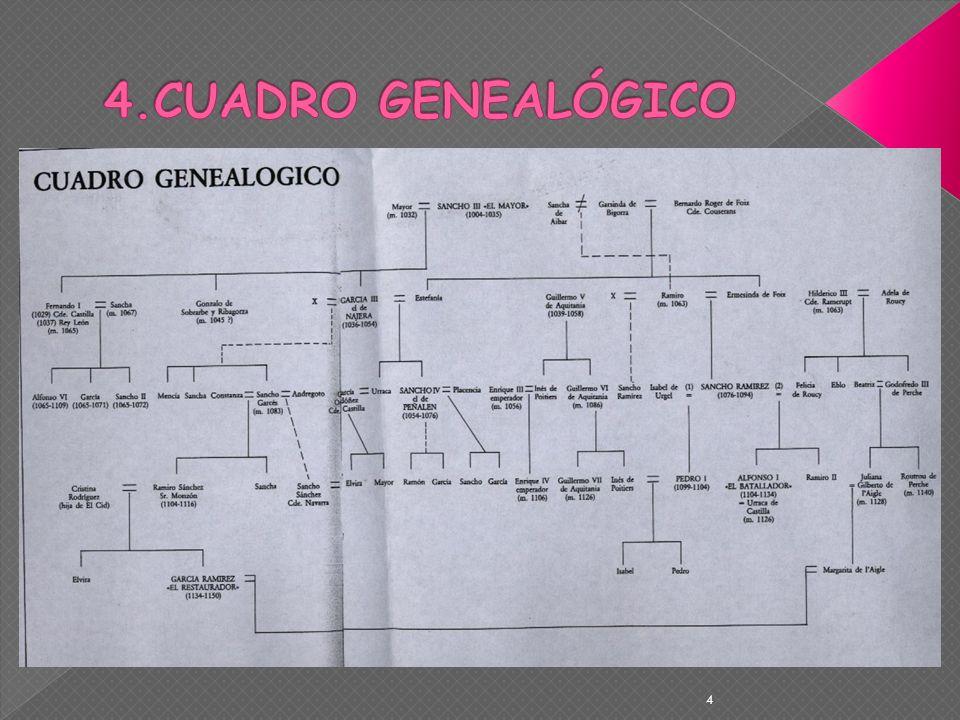 4.CUADRO GENEALÓGICO 4