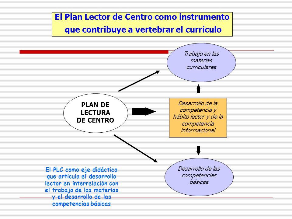 El Plan Lector de Centro como instrumento