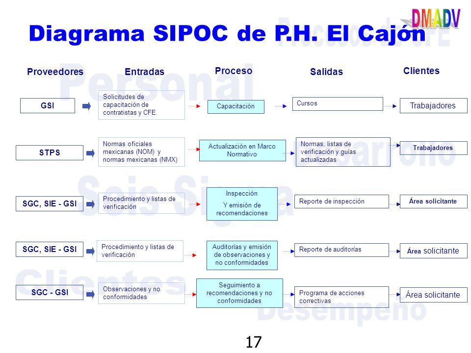 Dise  o para Seis Sigma y la Seguridad Industrial en el PH