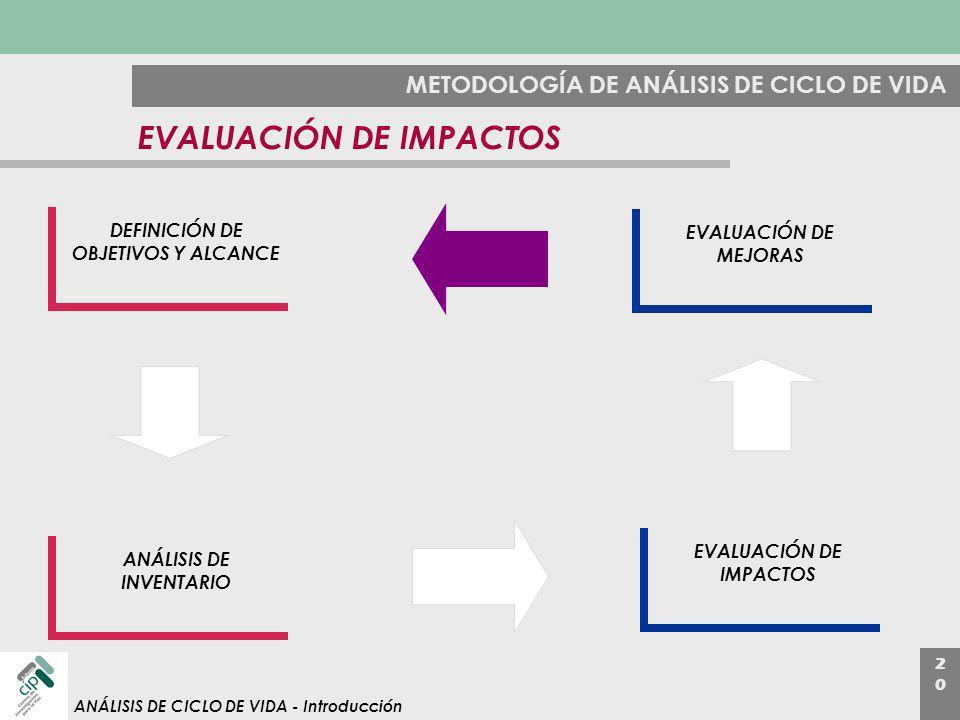 EVALUACIÓN DE IMPACTOS