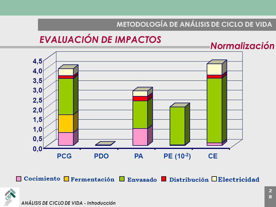 EVALUACIÓN DE IMPACTOS Normalización