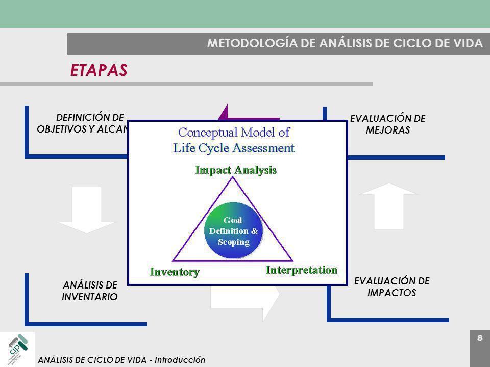 ETAPAS METODOLOGÍA DE ANÁLISIS DE CICLO DE VIDA