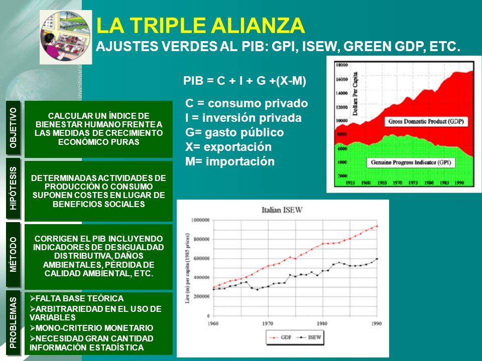 LA TRIPLE ALIANZA AJUSTES VERDES AL PIB: GPI, ISEW, GREEN GDP, ETC.