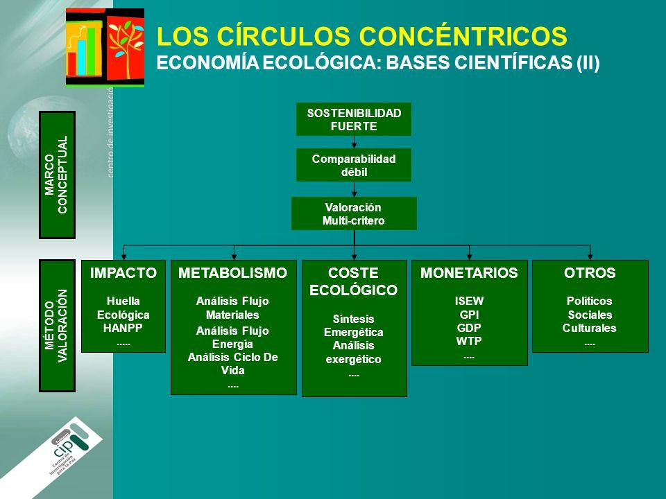 LOS CÍRCULOS CONCÉNTRICOS ECONOMÍA ECOLÓGICA: BASES CIENTÍFICAS (II)