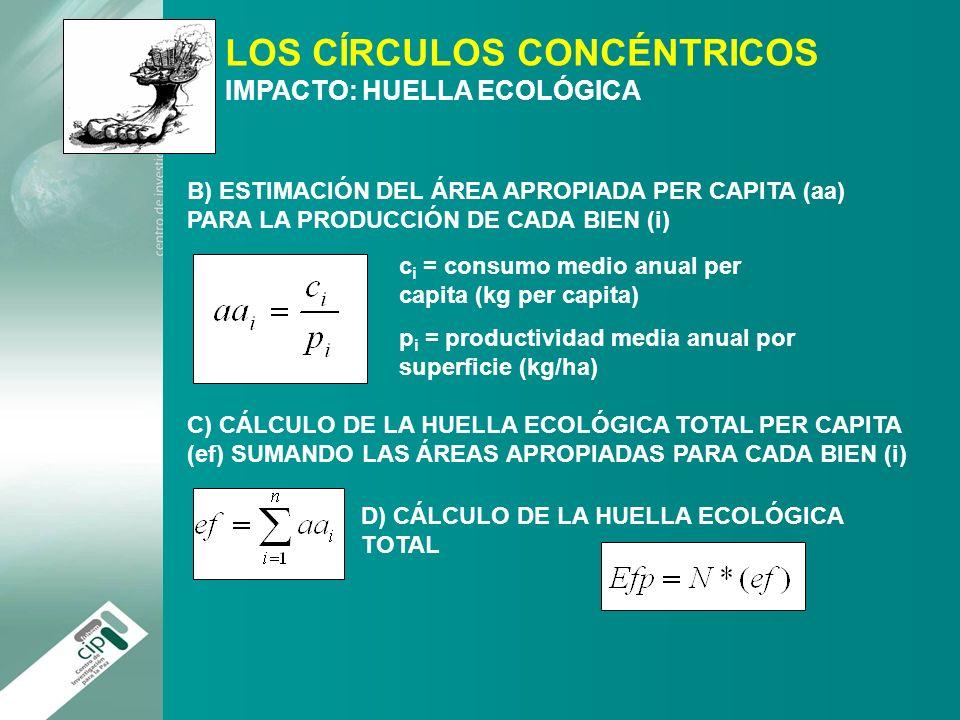 LOS CÍRCULOS CONCÉNTRICOS IMPACTO: HUELLA ECOLÓGICA