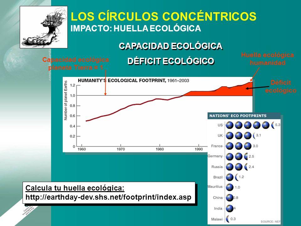 Huella ecológica humanidad Capacidad ecológica planeta Tierra = 1