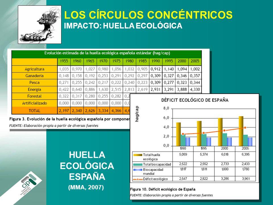 HUELLA ECOLÓGICA ESPAÑA