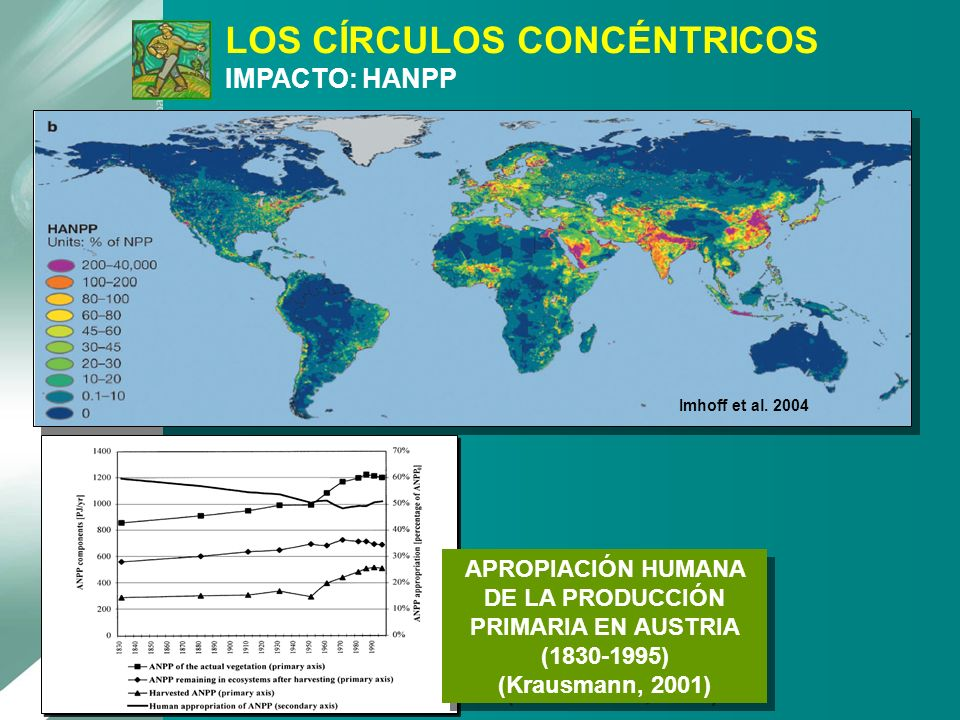 LOS CÍRCULOS CONCÉNTRICOS IMPACTO: HANPP