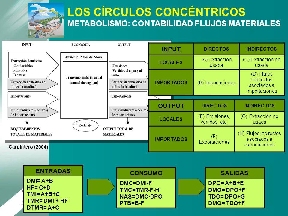 LOS CÍRCULOS CONCÉNTRICOS METABOLISMO: CONTABILIDAD FLUJOS MATERIALES